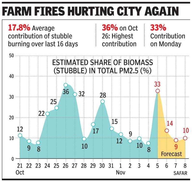 Pollution level in Delhi: Farm fires contribute 33% to Delhi's PM2 5