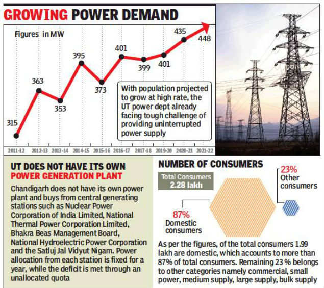 Power demand to rise from 399 megawatt to 448 megawatt by