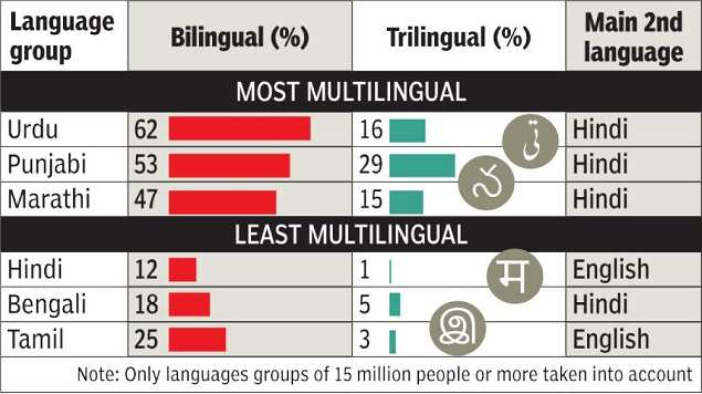 Hindi, Bengali speakers India's least multilingual groups | India