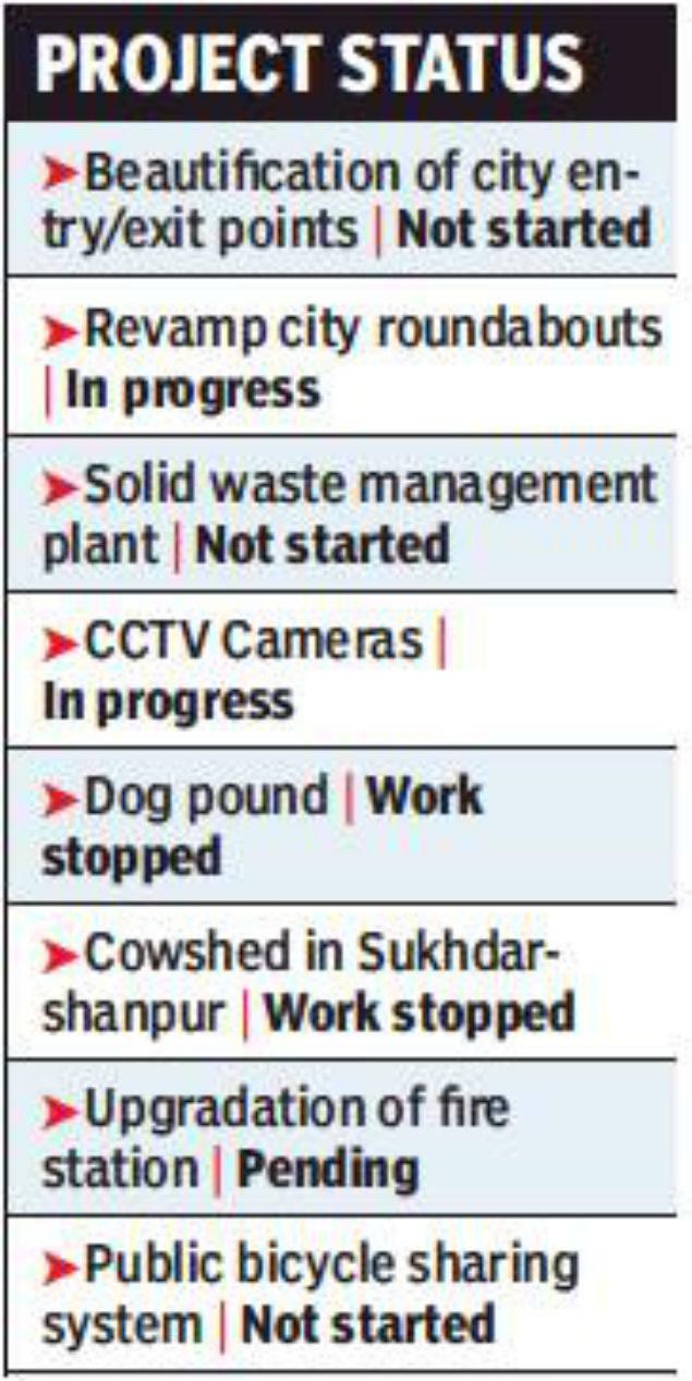 Half of Panchkula Municipal Corporation projects still on