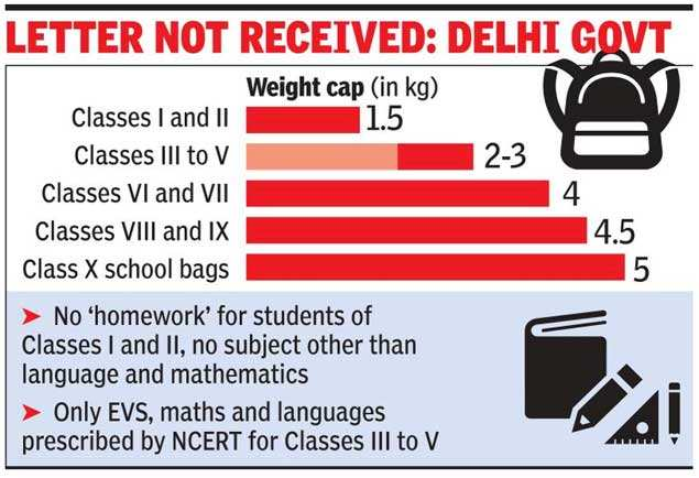 school bag weight: Centre fixes weight of school bags based