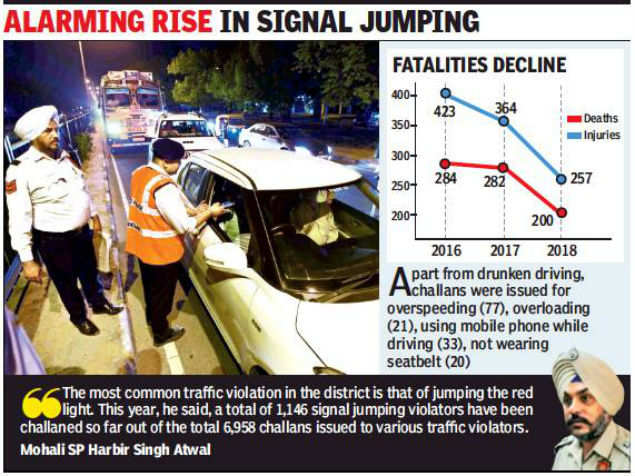 with 60% drunken driving fines: With 60% drunken driving
