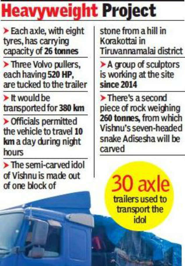 300-tonne Vishnu statue lifted on 240-tyre trailer | Chennai
