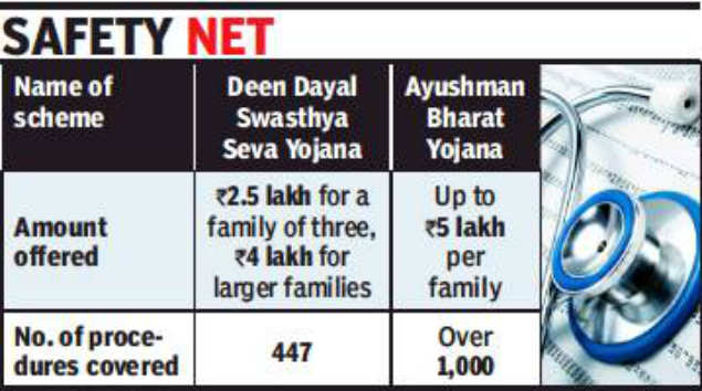 Few takers for central health scheme in Goa | Goa News - Times of India