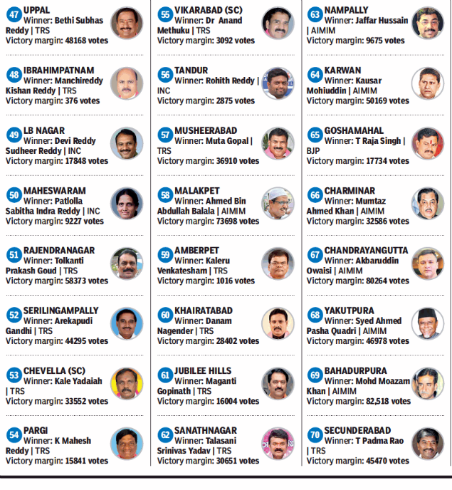Telangana election results: Candidate wise complete list of