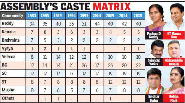 Reddys lead flock with 40 MLAs, next in line are BCs
