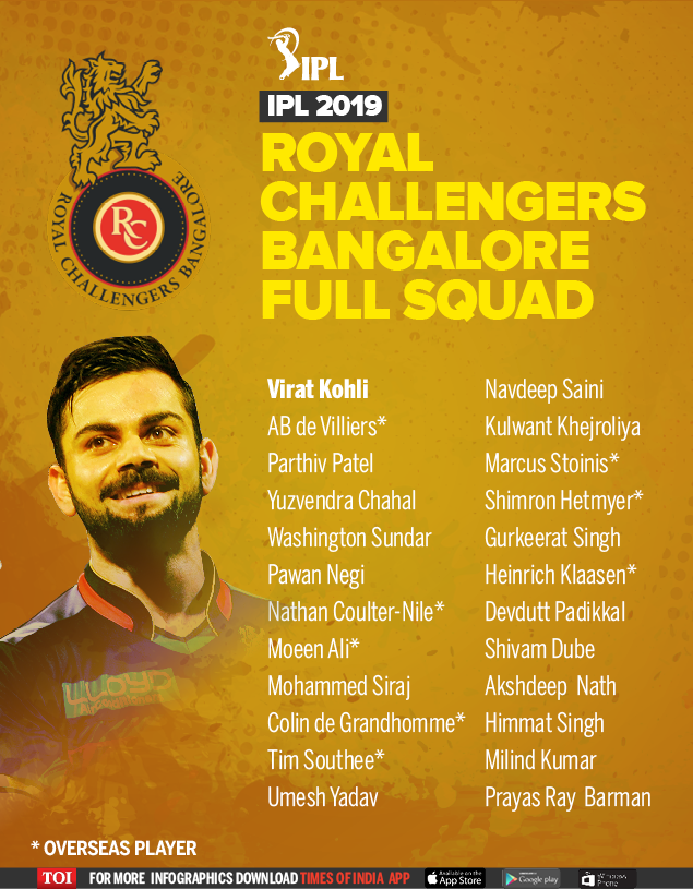 IPL 2019 Teams and players list: Eight teams and complete