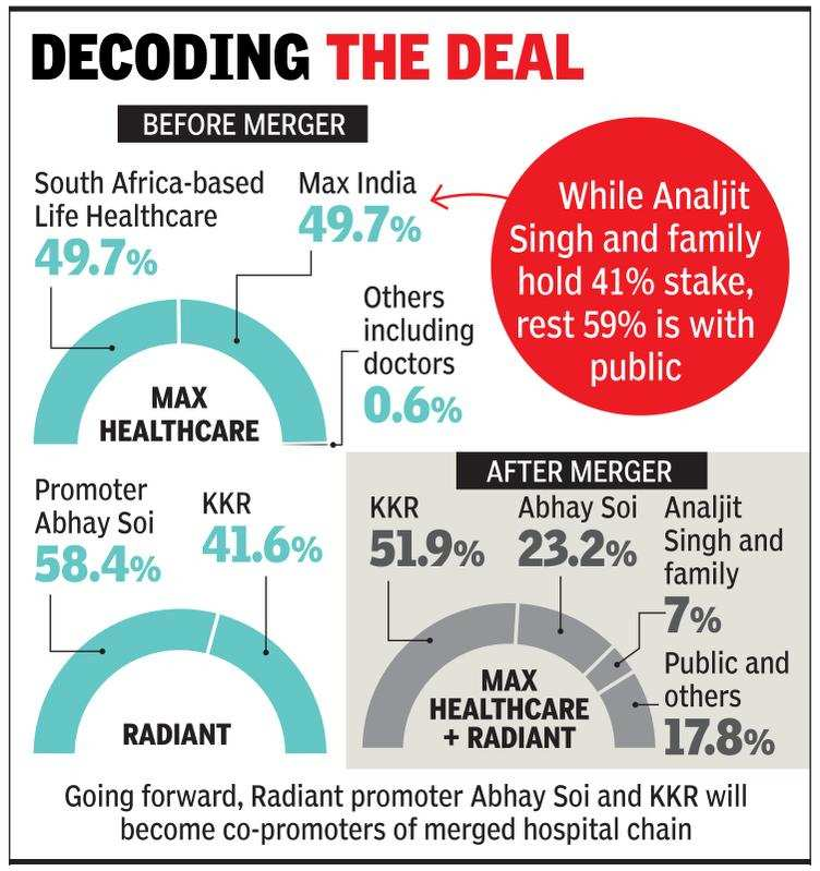 KKR-backed Radiant Life to buy Max Healthcare - Times of India