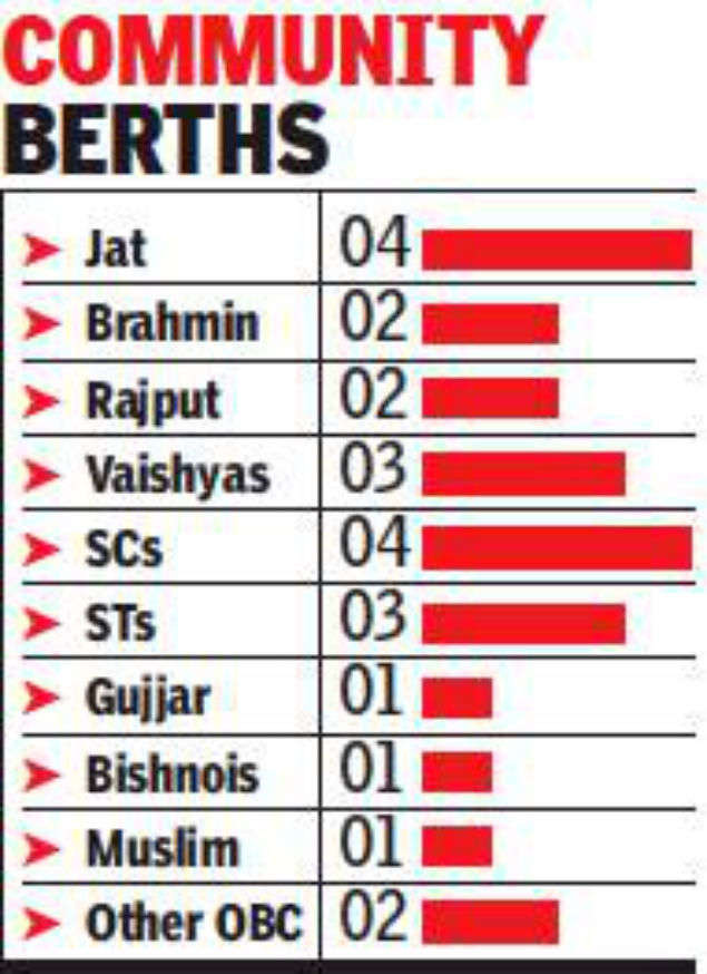chief minister Ashok Gehlot: Gehlot balances caste-wise inclusion of