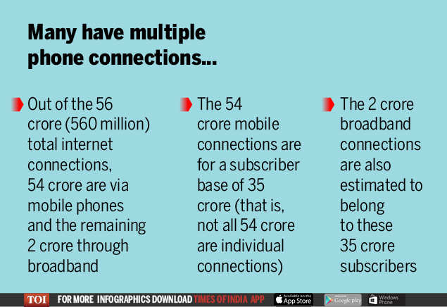 Internet access in India has crossed 50-crore milestone