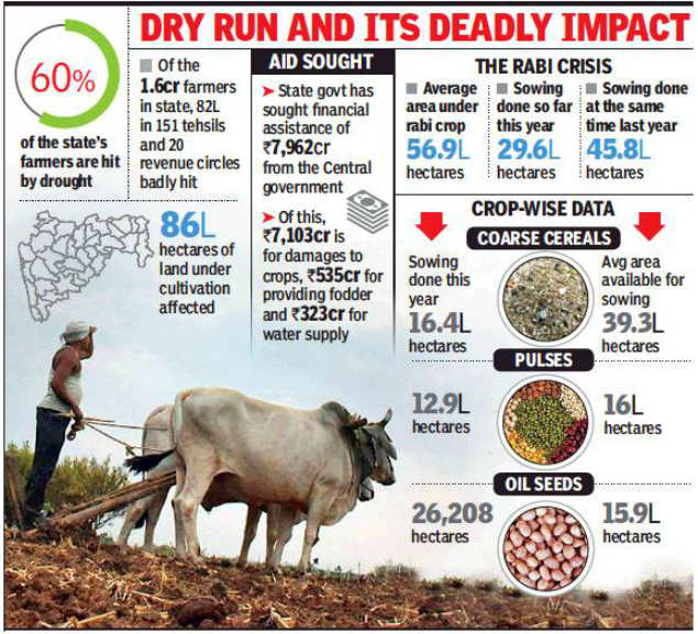 931 more villages in Maharashtra reeling under drought