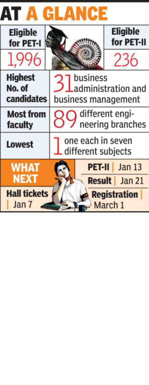 Only 12% clear Nagpur University PET-I, lowest ever | Nagpur