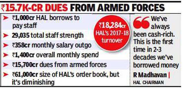 HAL news: Broke HAL borrows Rs 1,000 crore to pay salaries
