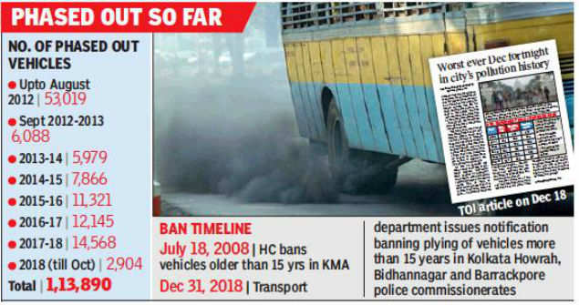 West Bengal allowed old vehicles to pollute city' | Kolkata News