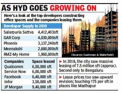 With 18mn sft, office space in Hyderabad to hit a new high