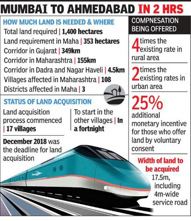 Bullet train work to start in Maharashtra only after monsoon