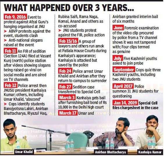 JNU case: Delhi Police charge Kanhaiya Kumar, others with sedition