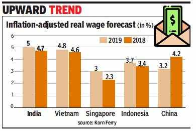 India to see 10% pay hike in 2019: Report - Times of India
