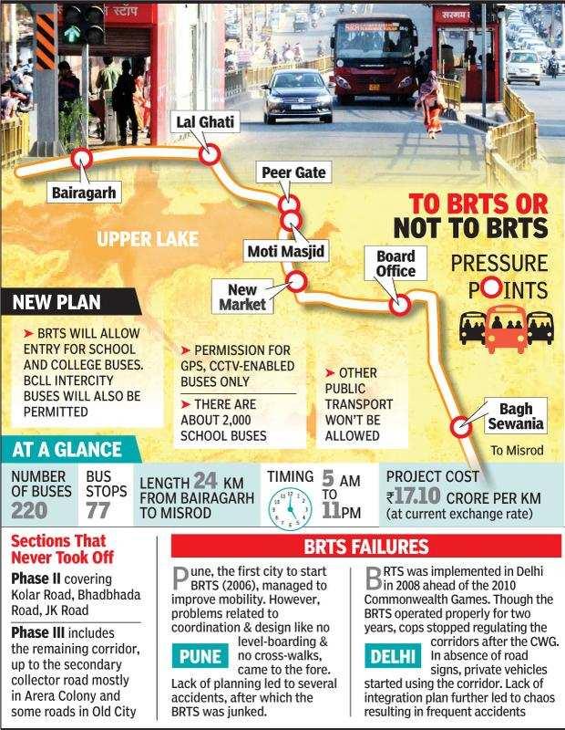 Govt Rethink about BRTS Utility