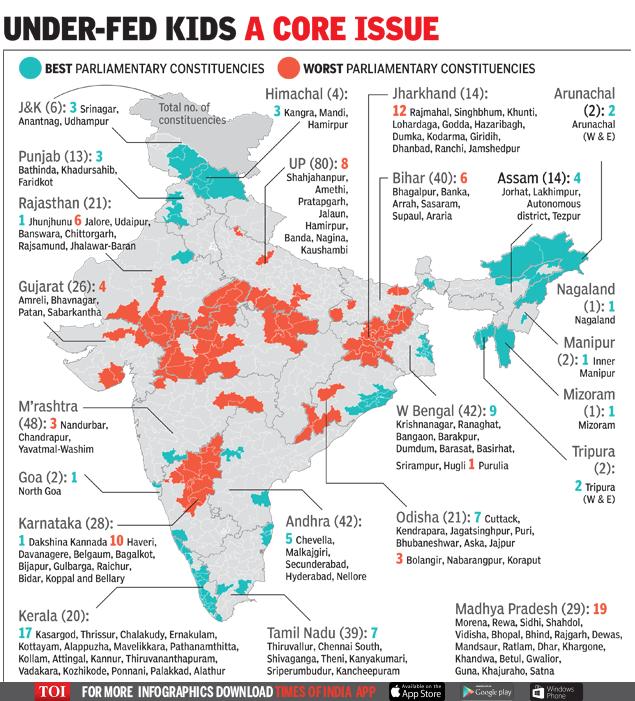 Karnataka LS seats worse than Bihar's in child nutrition