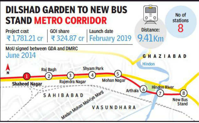 Red Line Extension to link Dilshad Garden, Ghaziabad