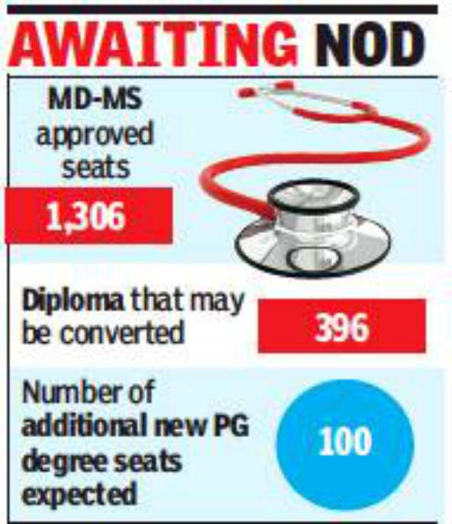 393 post-graduate medical diplomas may become degrees | Chennai News