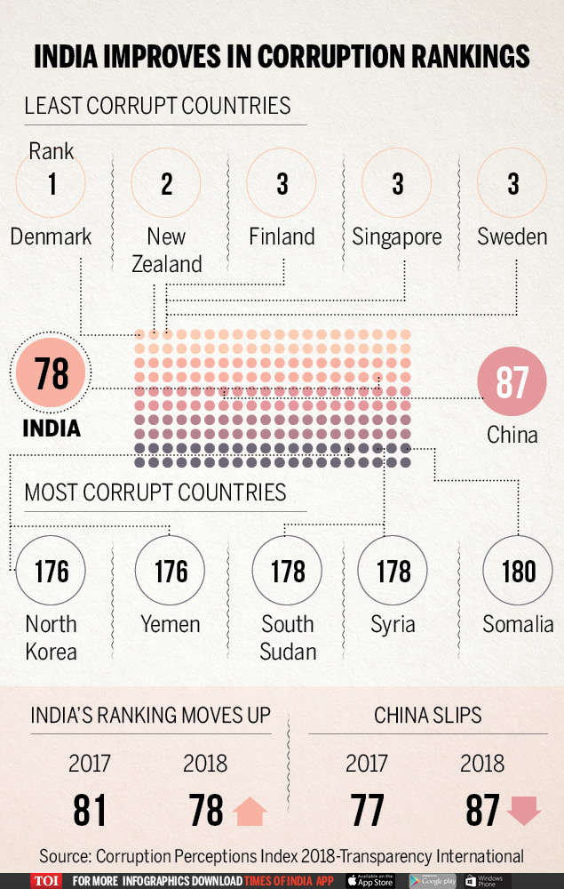 India improves its ranking on global corruption index in