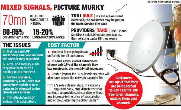 DTH operators play by own rules, subscribers still stuck in