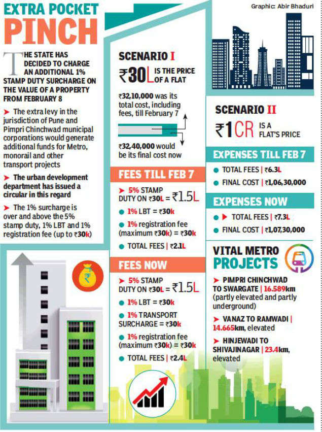 New homes turn costlier with 1% surcharge on stamp duty | Pune News