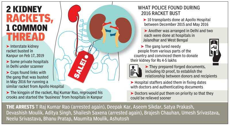 Delhi private hospitals, doctors under lens in kidney scam