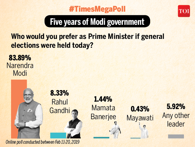 Times Mega Opinion Poll 2019: 83% say Narendra Modi-led