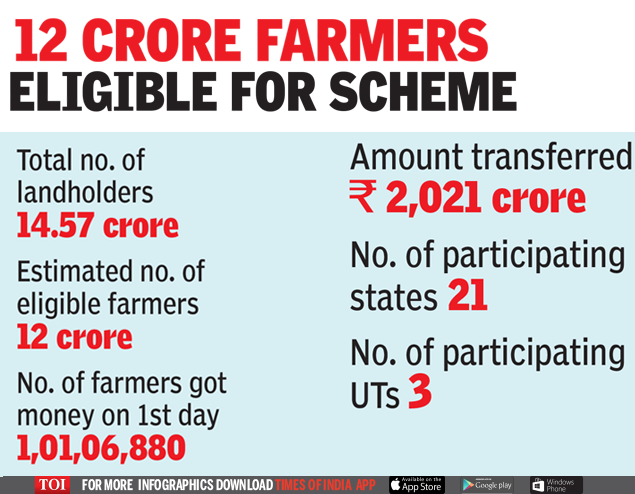 Not a one-off measure, says PM Modi as 1 crore farmers get