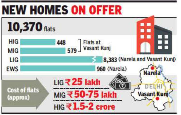 DDA flats: New DDA scheme offers over 1,000 Vasant Kunj
