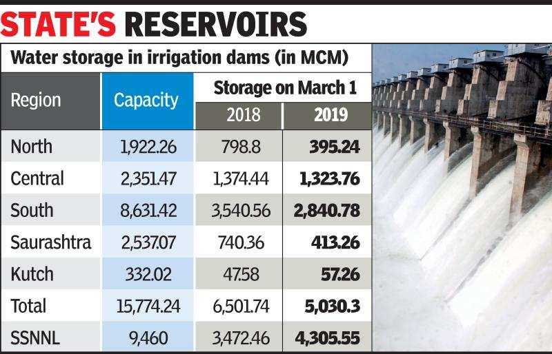 55% of Gujarat's dams less than 10% full   Ahmedabad News