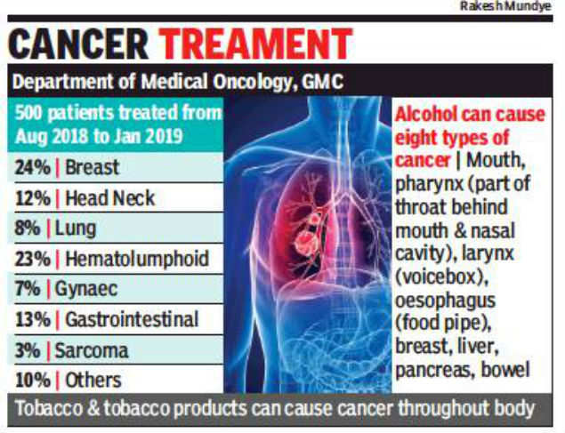 Risk factors of cancer very high in Goa' | Goa News - Times