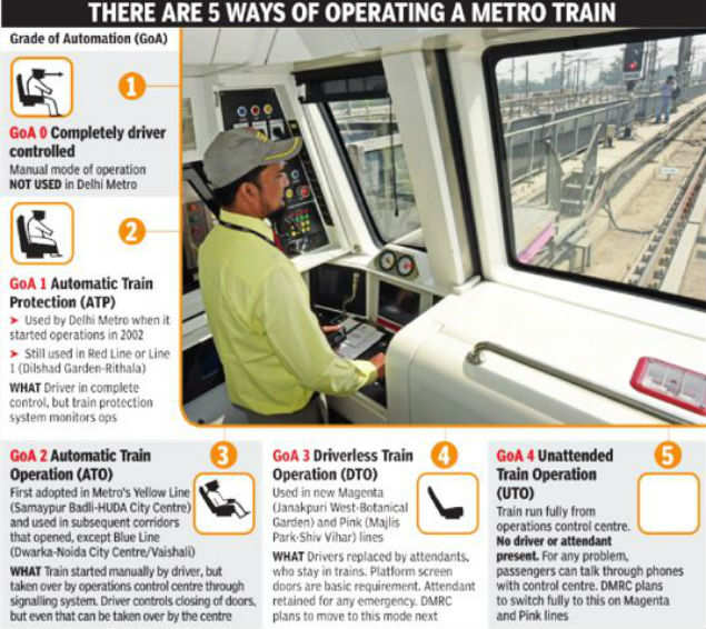 Delhi: There's no driver in your train, but rest assured you're in