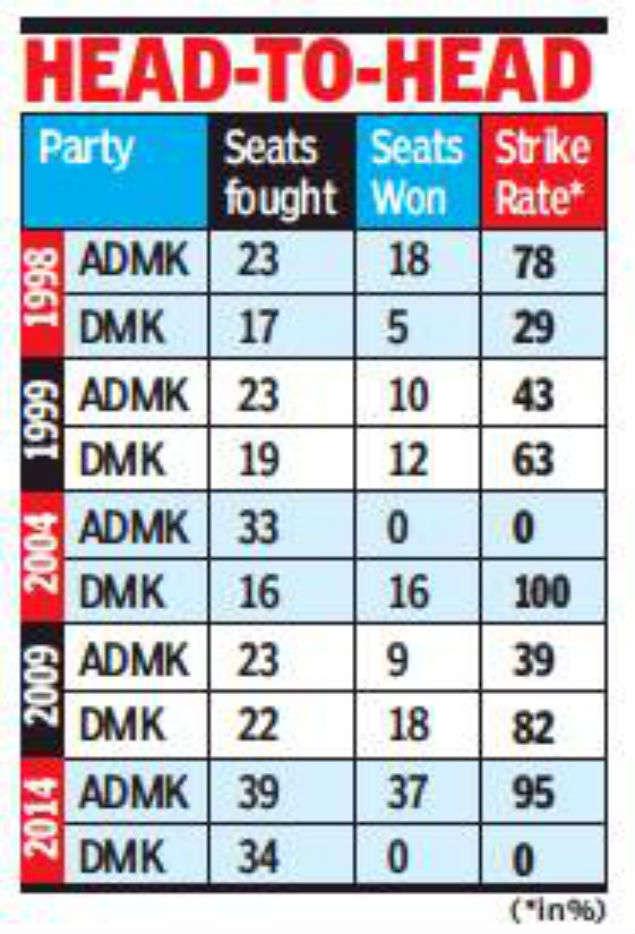 Tamil Nadu: Eye on chief minister's chair, AIADMK, DMK to
