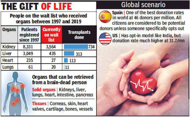 In 22 years, 10% of waitlisted patients got organ | Mumbai
