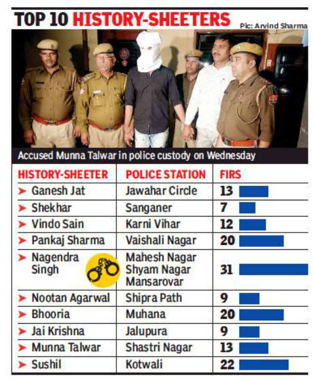Cops prepare list of Jaipur's 10 most-wanted | Jaipur News
