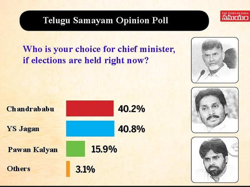 TDP, YSRCP neck-and-neck in Andhra Pradesh, Telugu Samayam