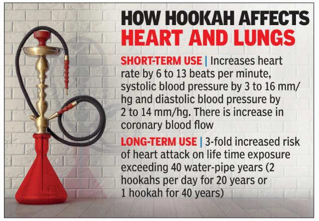 Delhi: Hookah puff looks cool, but burns more | Delhi News