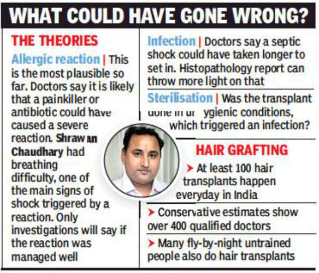 Hair transplant death: Man wanted more grafts in 1 go? | Mumbai News