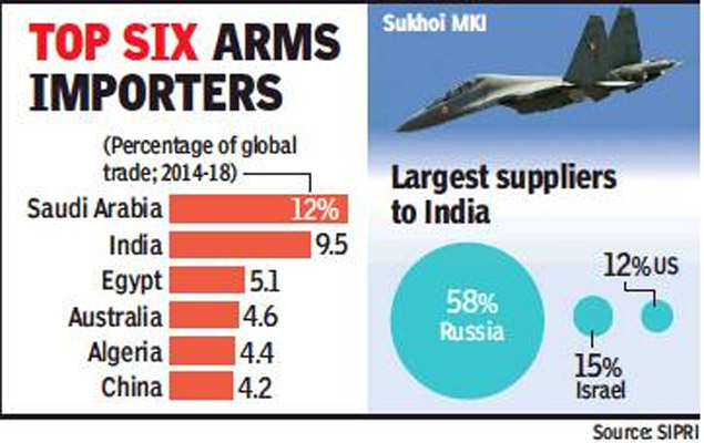 India now second largest arms importer in world