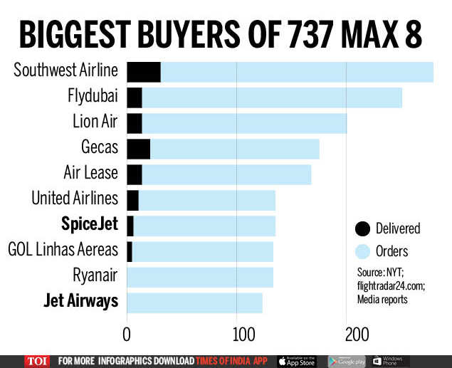 What can explain 737 Max 8 crashes? - Times of India