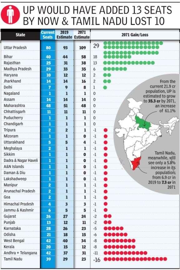 How 1976 seat freeze has altered Lok Sabha representation