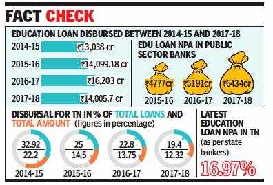 Why Dravidian majors bank on education loan waiver as safe bet