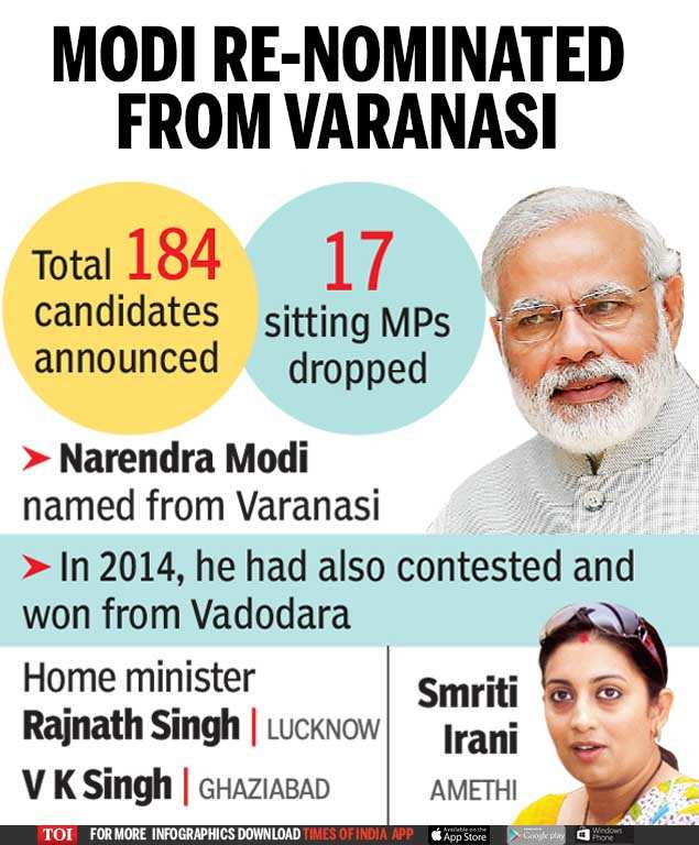 BJP Candidates Full list: BJP names 184 candidates for Lok