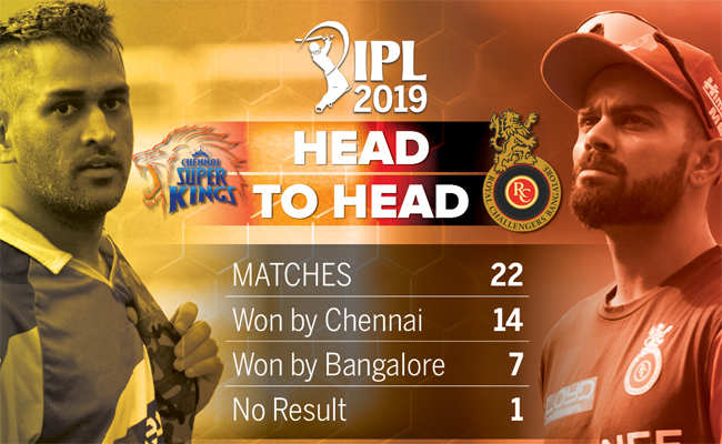 Csk Vs Rcb Ipl 2019 Chennai Super Kings Beat Royal Challengers Bangalore By 7 Wickets Cricket News Times Of India