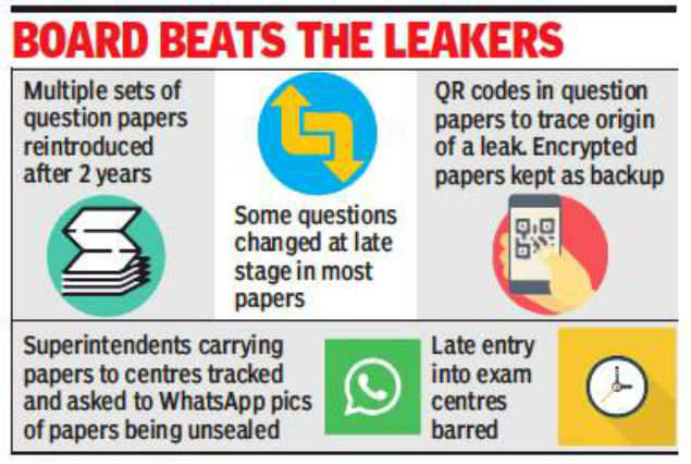 Multiple papers, QR codes, live tracking: How CBSE plugged