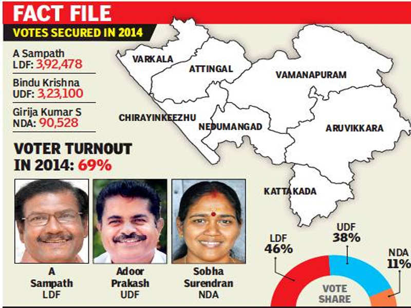 Lok Sabha Elections Big Names Make Attingal A Tough Political Turf Kerala Lok Sabha Election News Times Of India